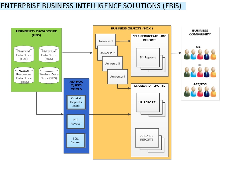 Business Objects | CUIT Enterprise Business Intelligence Solutions